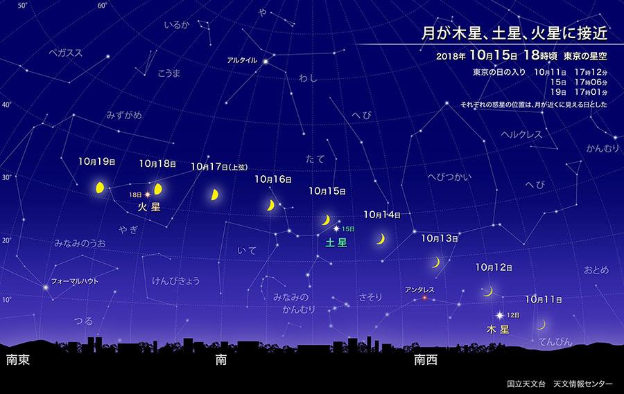 月が木星、土星、火星に接近(2018年10月) | 国立天文台(NAOJ)