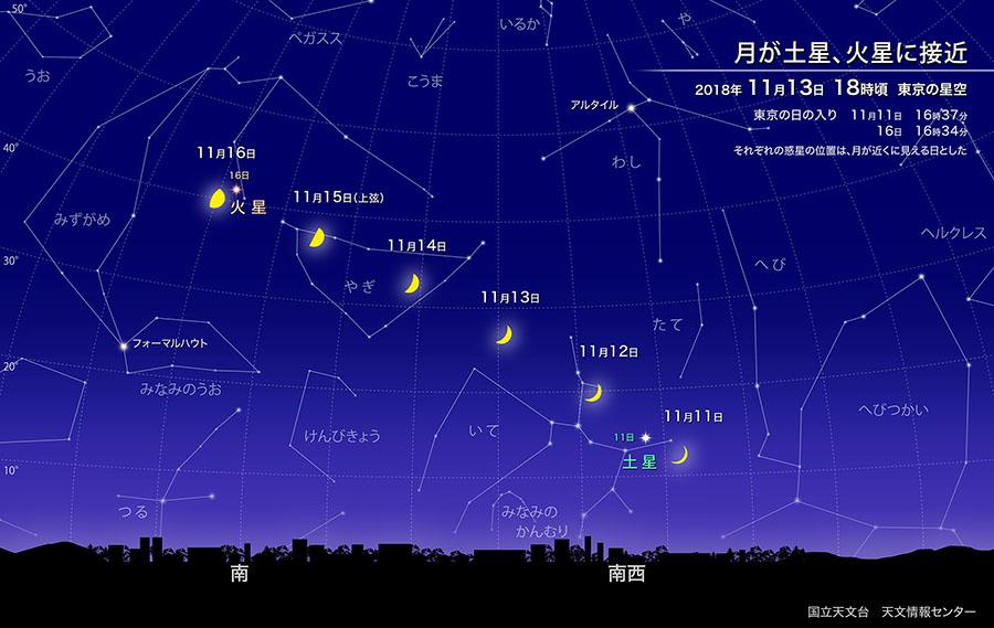 月が土星、火星に接近(2018年11月) | 国立天文台(NAOJ)