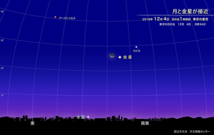 月と金星が接近(2018年12月) | 国立天文台(NAOJ)