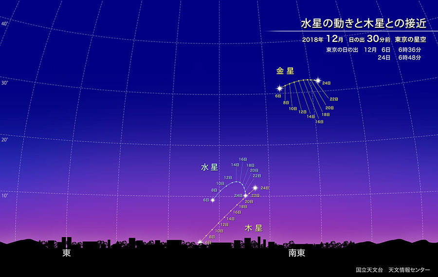 「水星観測の絶好機」2018/12/7~12/24