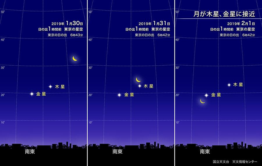 月が金星、木星に接近(2019年1月)