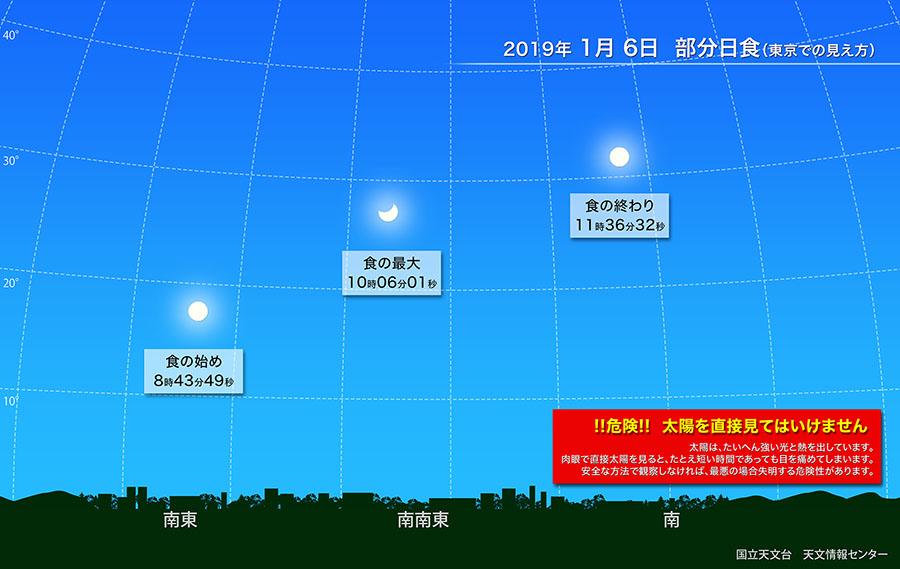部分日食(2019年1月) | 国立天文台(NAOJ)
