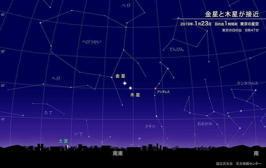明け方の空で金星と木星が接近(2019年1月)