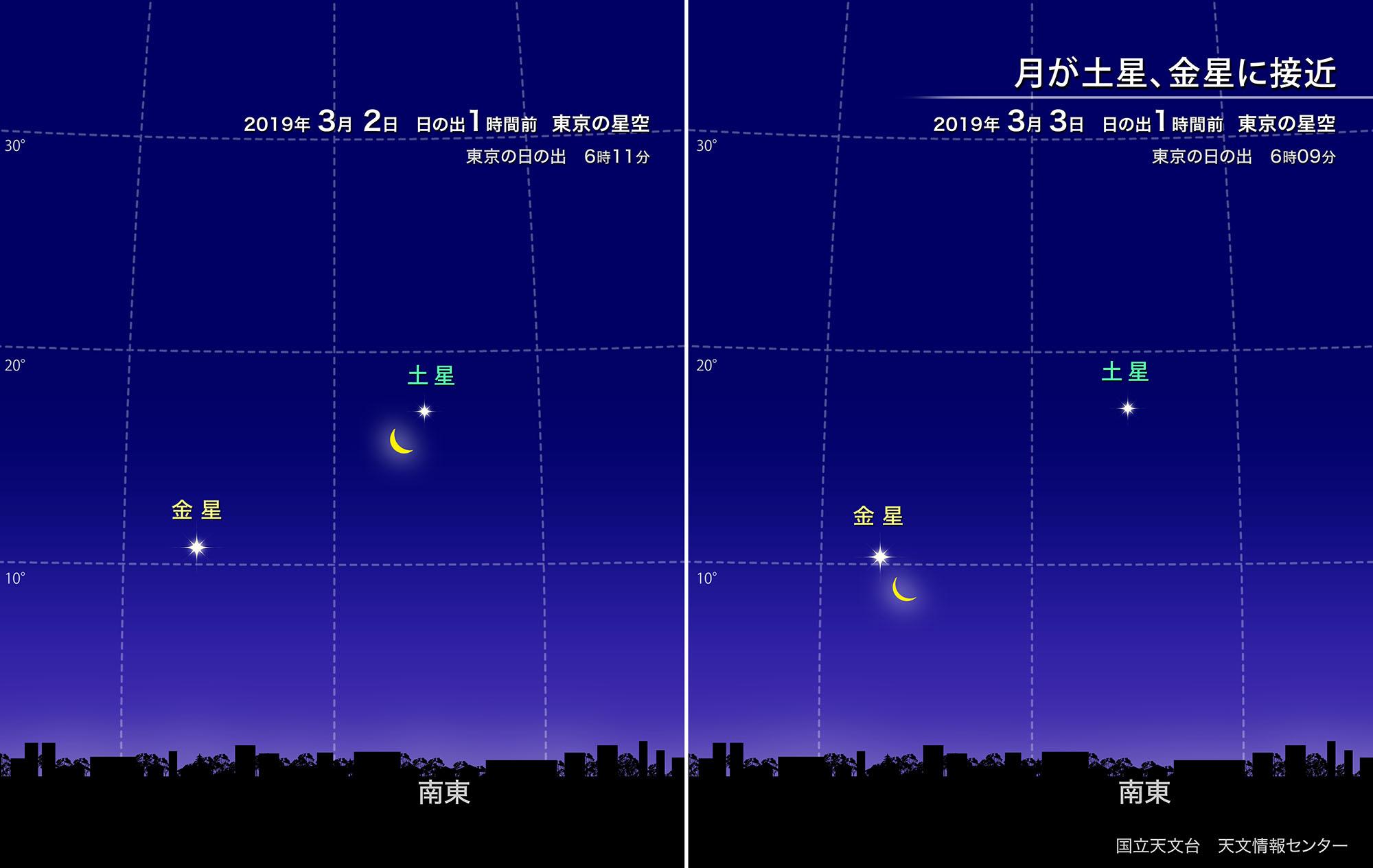 月が土星、金星に接近(2019年3月) | 国立天文台(NAOJ)