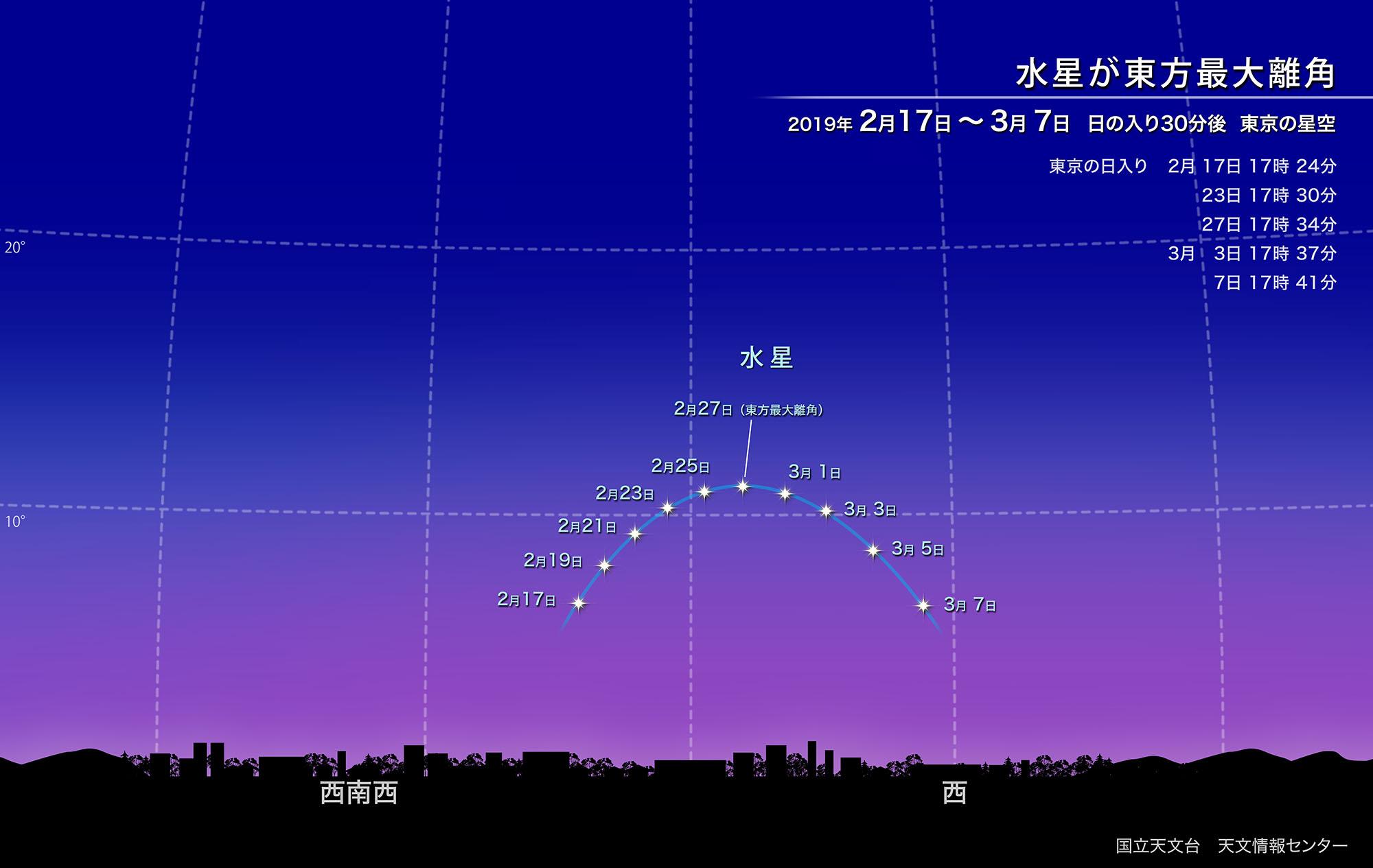 水星が東方最大離角(2019年2月) | 国立天文台(NAOJ)