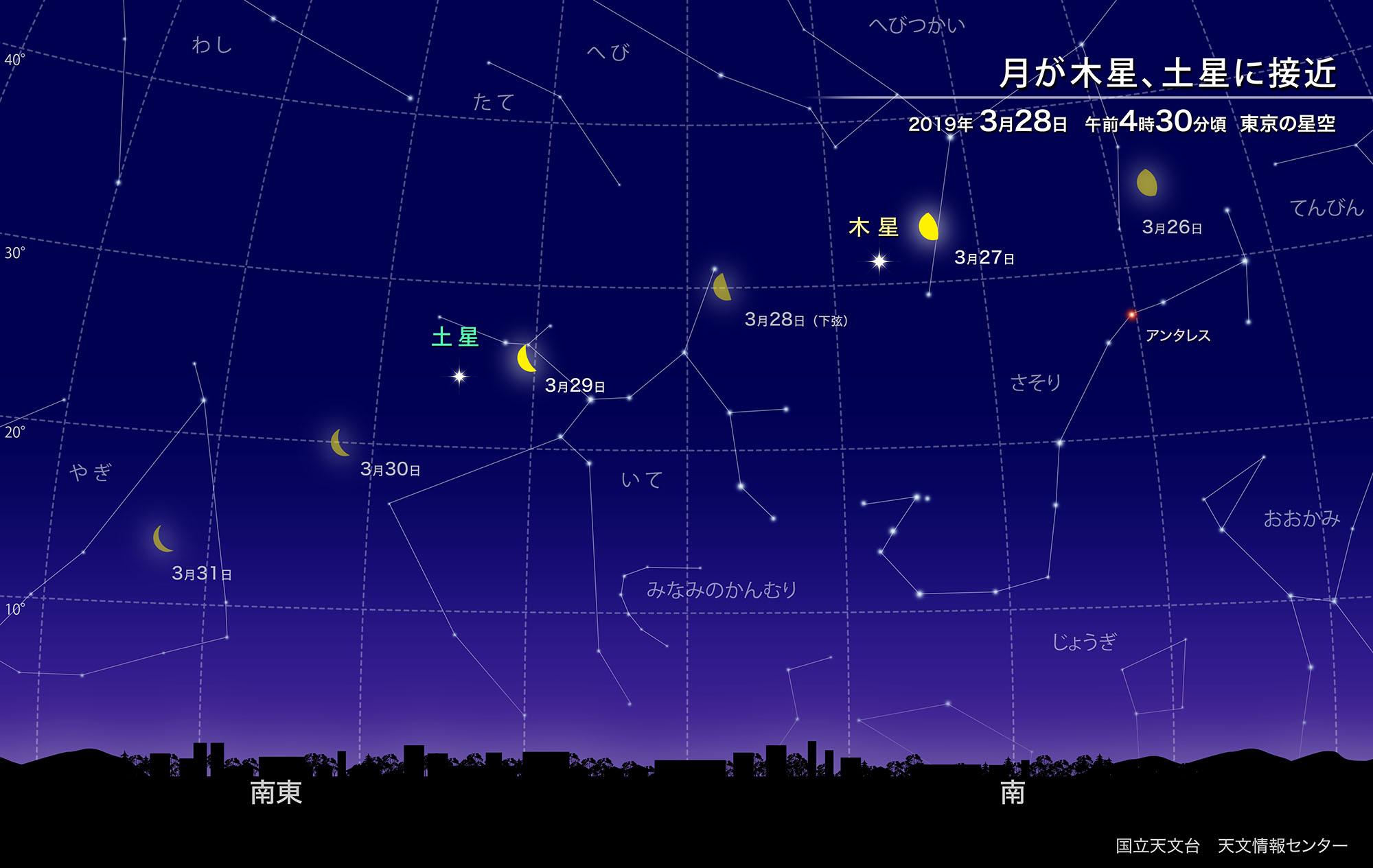 月が木星、土星に接近(2019年3月) | 国立天文台(NAOJ)