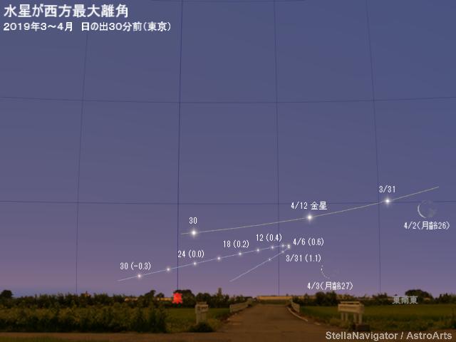 2019年4月12日 水星が西方最大離角 - アストロアーツ