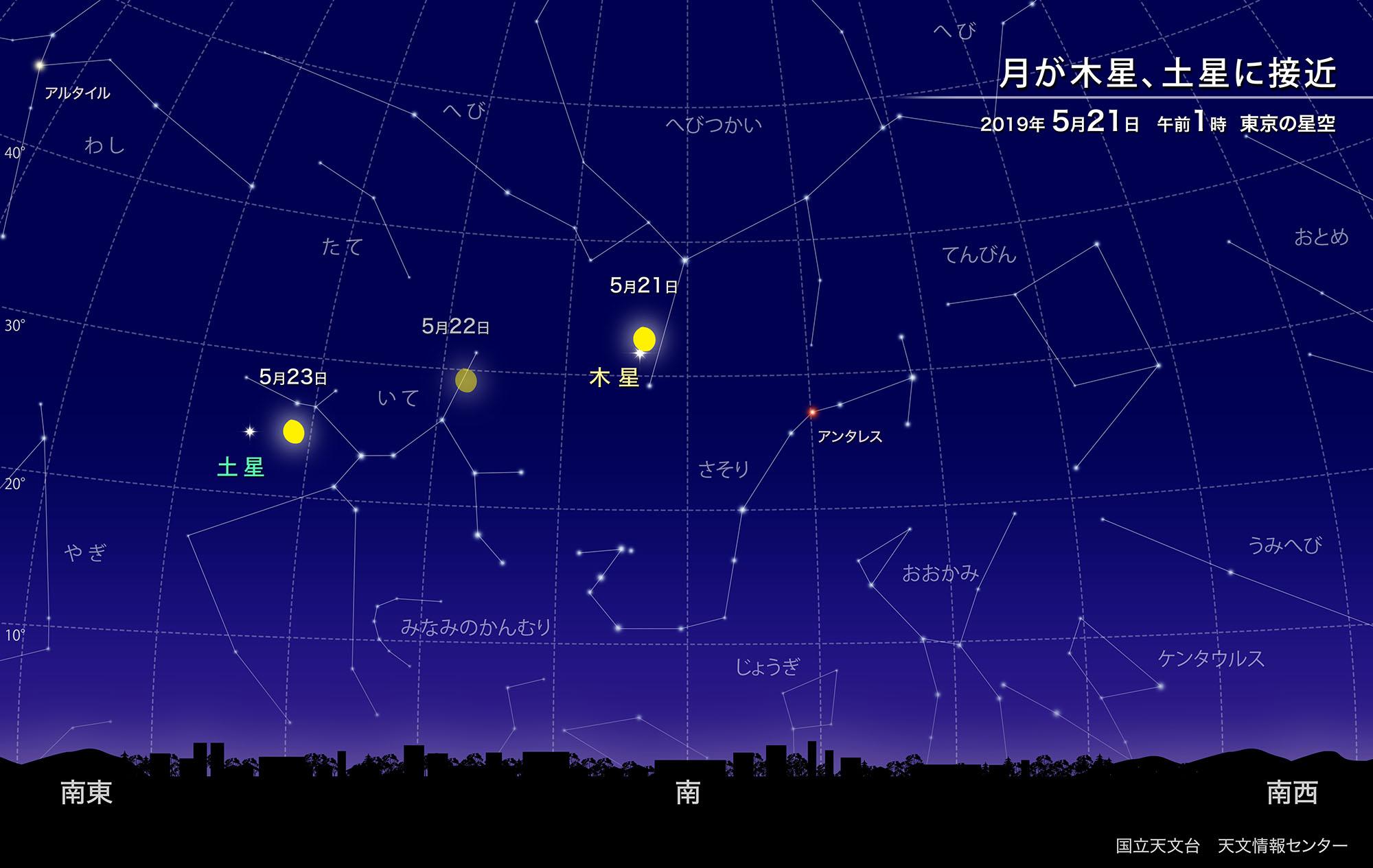 月が木星、土星に接近(2019年5月) | 国立天文台(NAOJ)