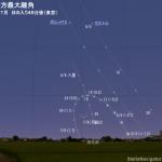 2019年6月24日 水星が東方最大離角