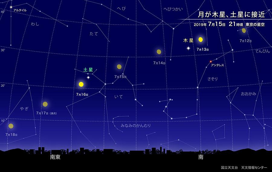 月が木星、土星に接近(2019年7月) | 国立天文台(NAOJ)