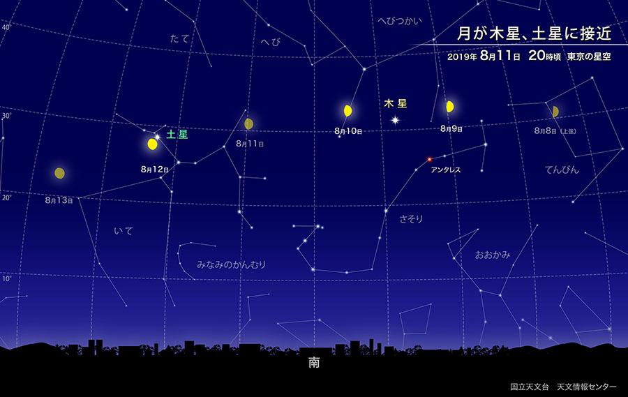 月が木星、土星に接近(2019年8月) | 国立天文台(NAOJ)