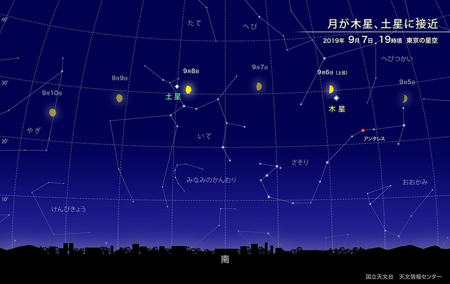 月が木星、土星に接近(2019年9月) | 国立天文台(NAOJ)