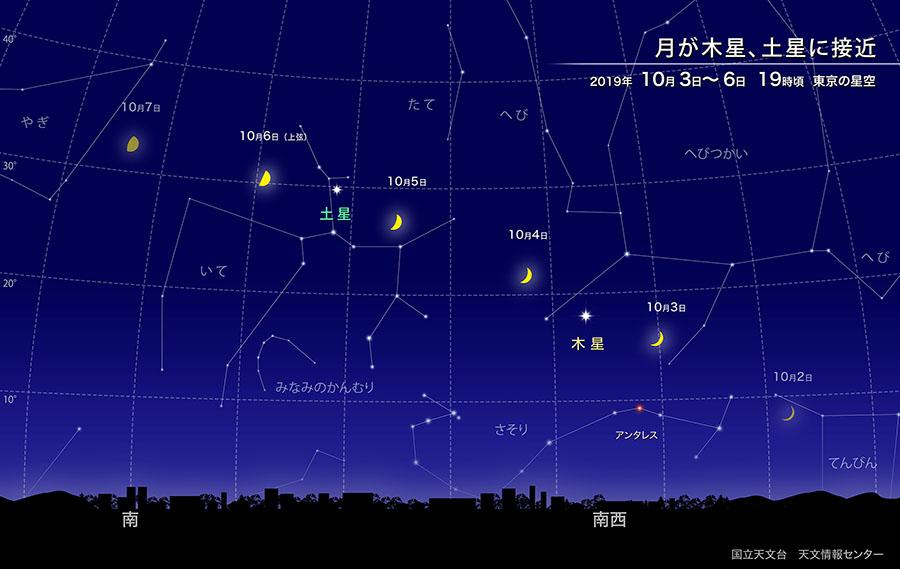 月が木星、土星に接近(2019年10月) | 国立天文台(NAOJ)