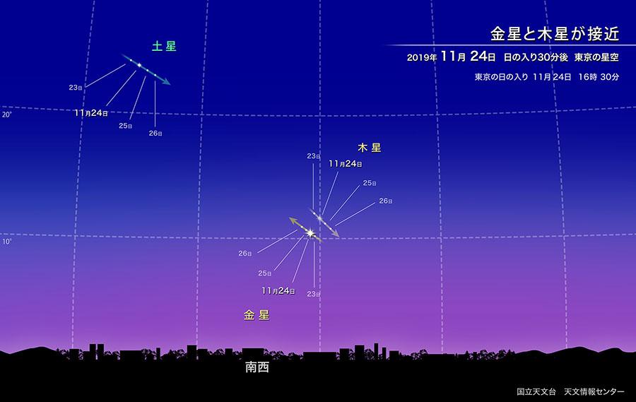 金星と木星が接近(2019年11月) | 国立天文台(NAOJ)