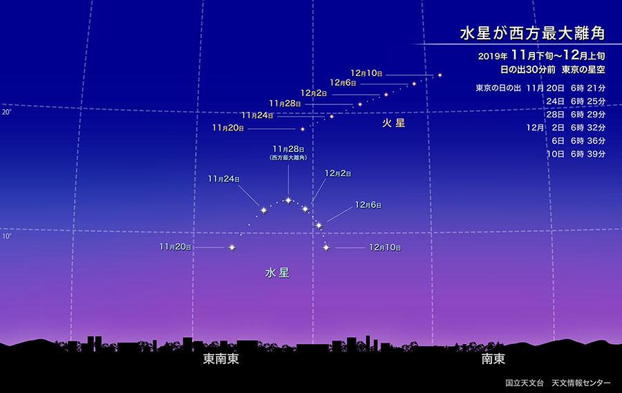 水星が西方最大離角(2019年11月) | 国立天文台(NAOJ)