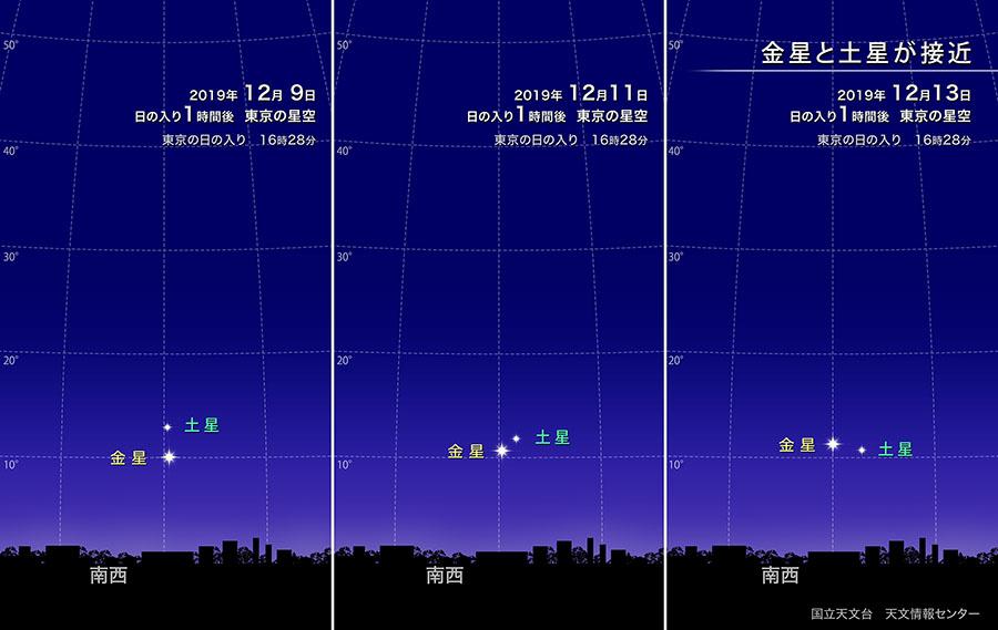金星と土星が接近(2019年12月) | 国立天文台(NAOJ)