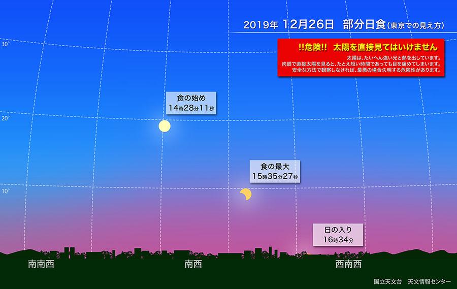 部分日食(2019年12月) | 国立天文台(NAOJ)