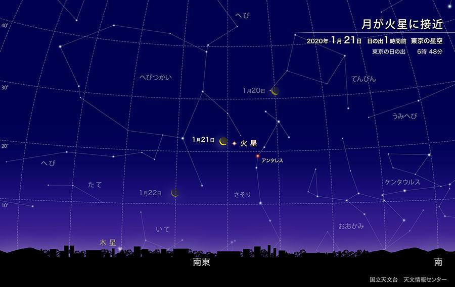 月が火星、アンタレスに接近(2020年1月) | 国立天文台(NAOJ)