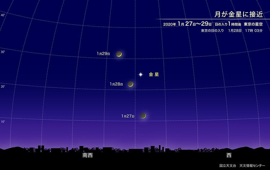 月が金星に接近(2020年1月) | 国立天文台(NAOJ)