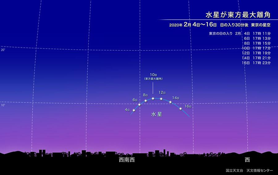 水星が東方最大離角(2020年2月) | 国立天文台(NAOJ)