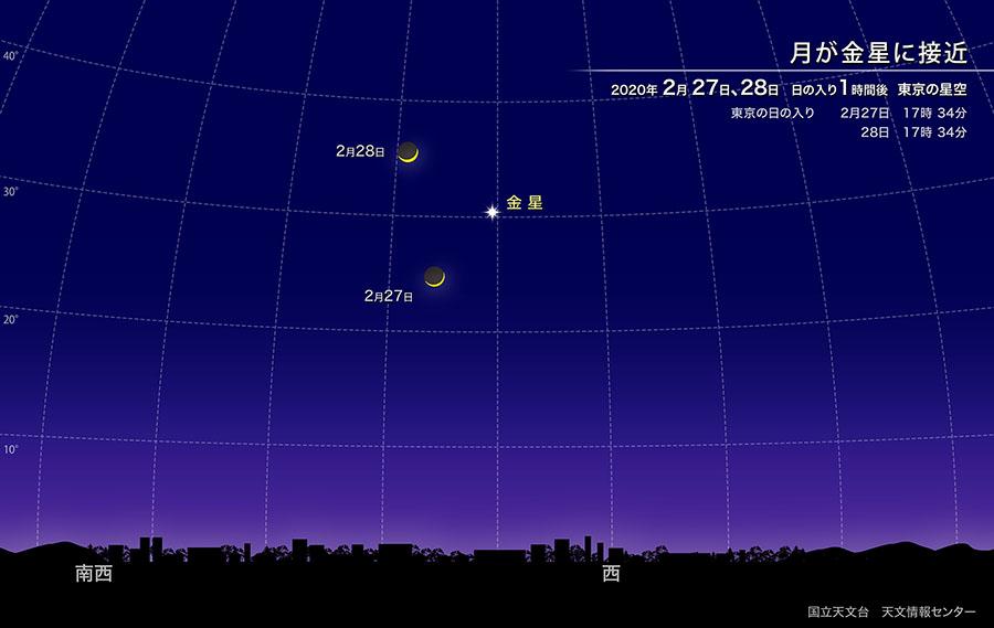 月が金星に接近(2020年2月) | 国立天文台(NAOJ)