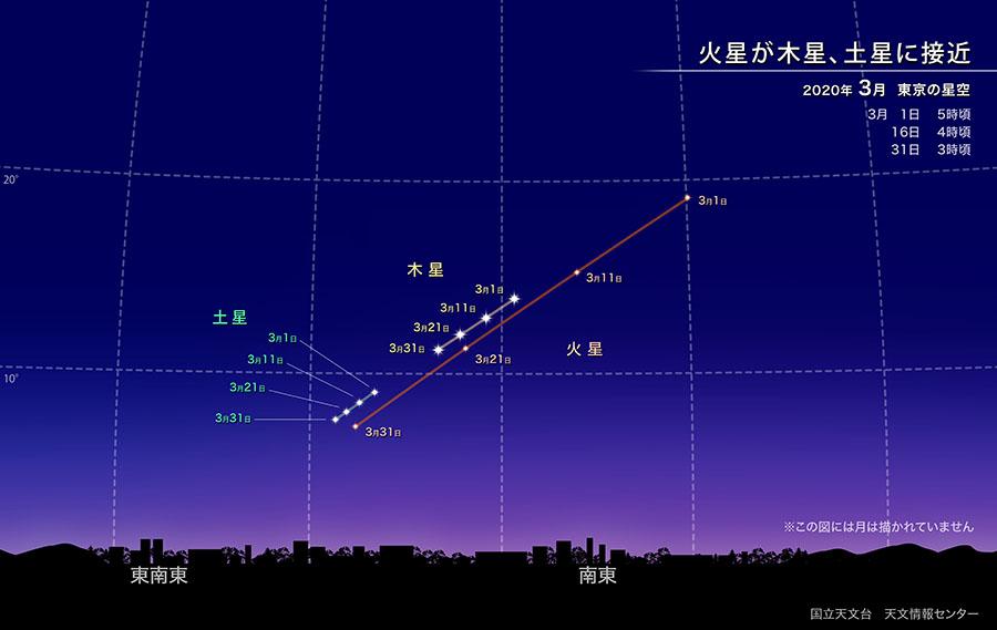 火星が木星、土星に接近(2020年3月) | 国立天文台(NAOJ)