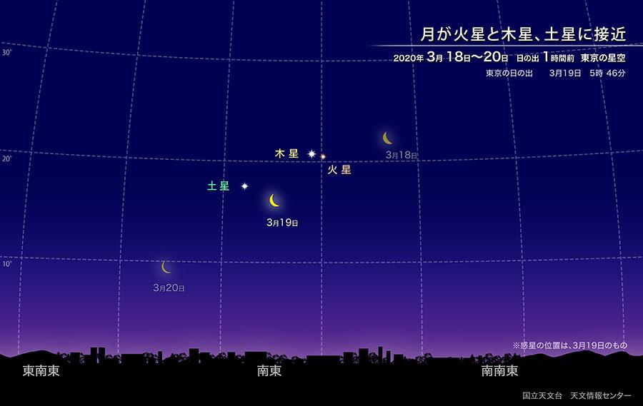月が火星と木星、土星に接近(2020年3月) | 国立天文台(NAOJ)