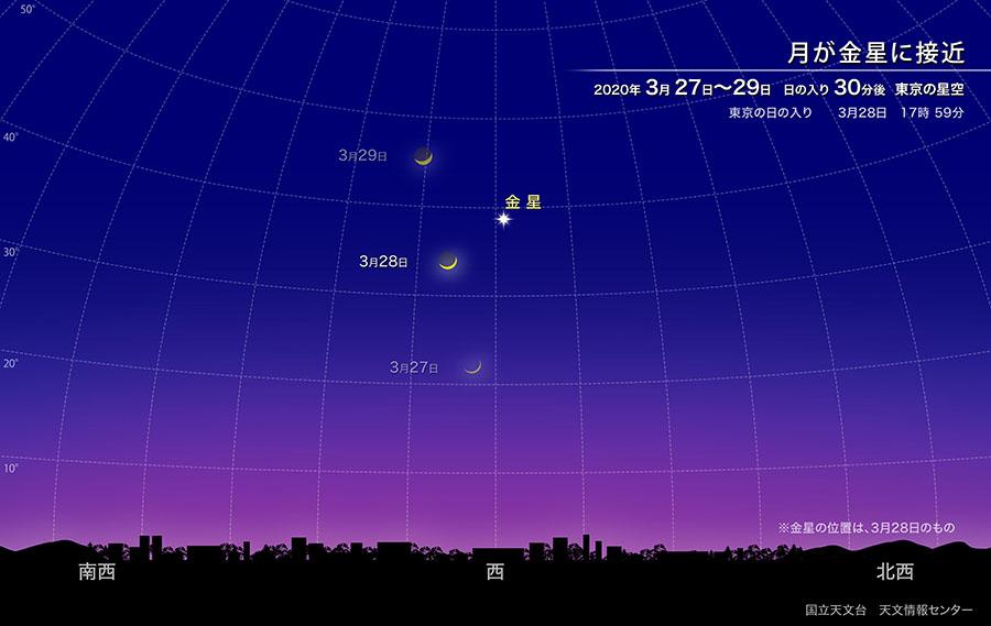 月が金星に接近(2020年3月) | 国立天文台(NAOJ)