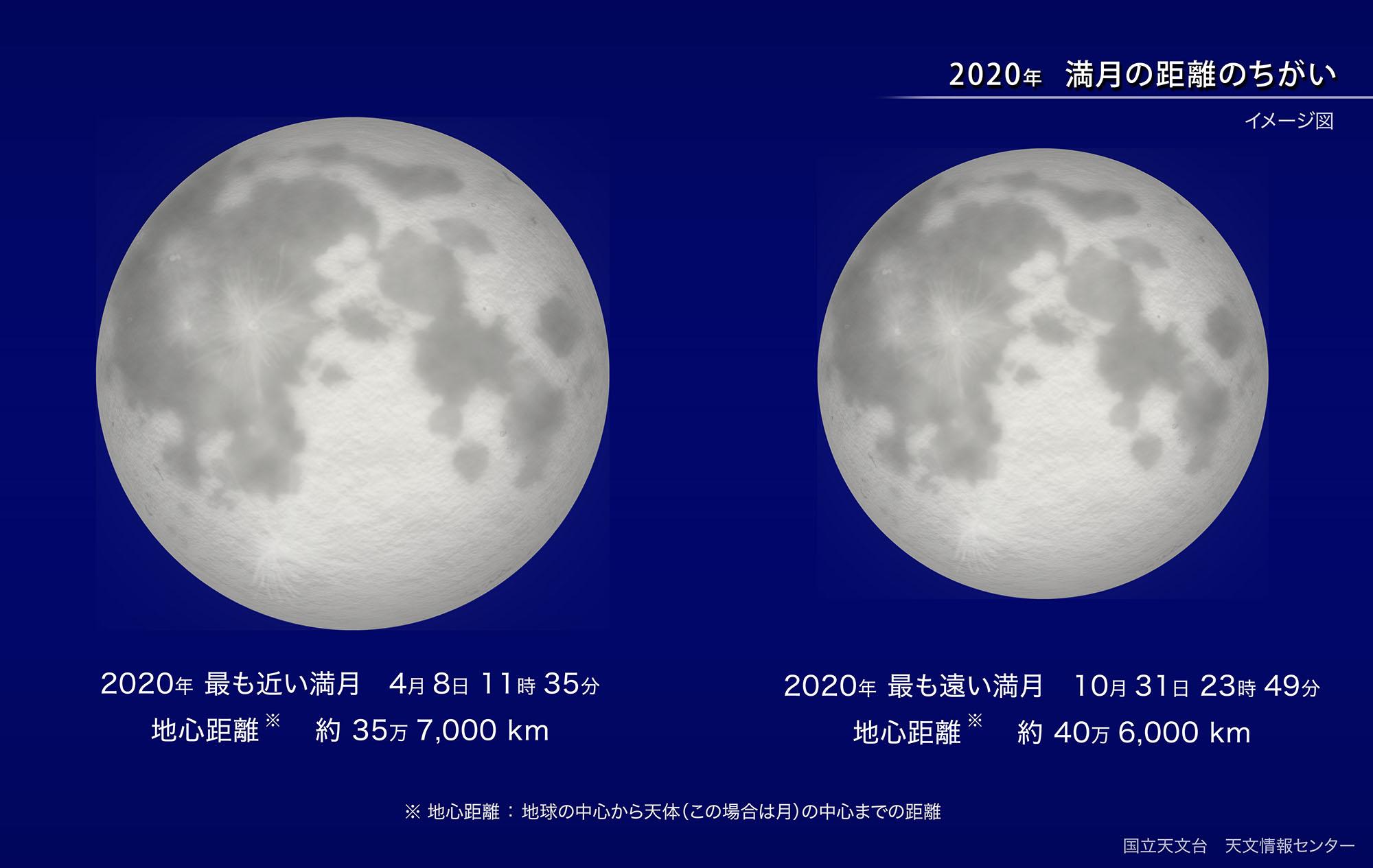 地球に最も近い満月(2020年4月) | 国立天文台(NAOJ)