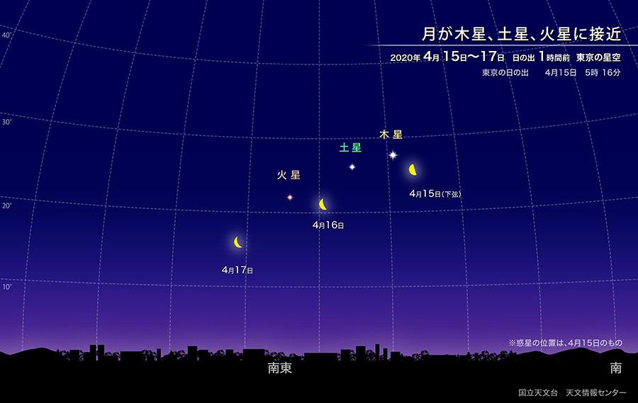 月が木星、土星、火星に接近(2020年4月) | 国立天文台(NAOJ)