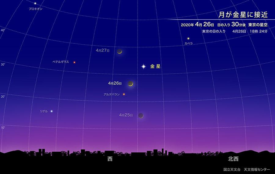 月が金星に接近(2020年4月) | 国立天文台(NAOJ)