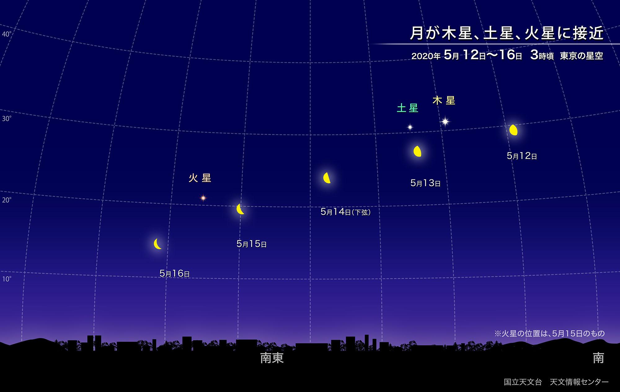 月が木星、土星、火星に次々と接近(2020年5月) | 国立天文台(NAOJ)