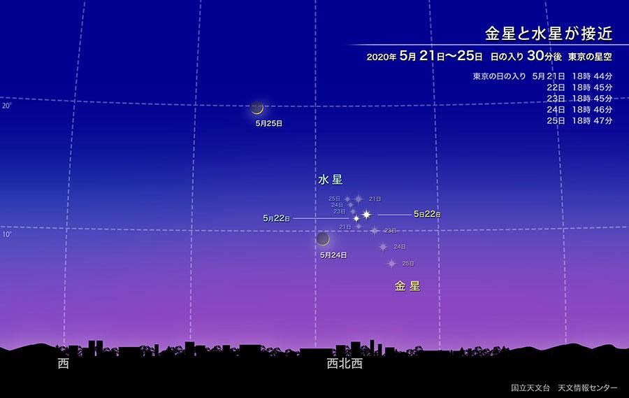 金星と水星が接近(2020年5月) | 国立天文台(NAOJ)