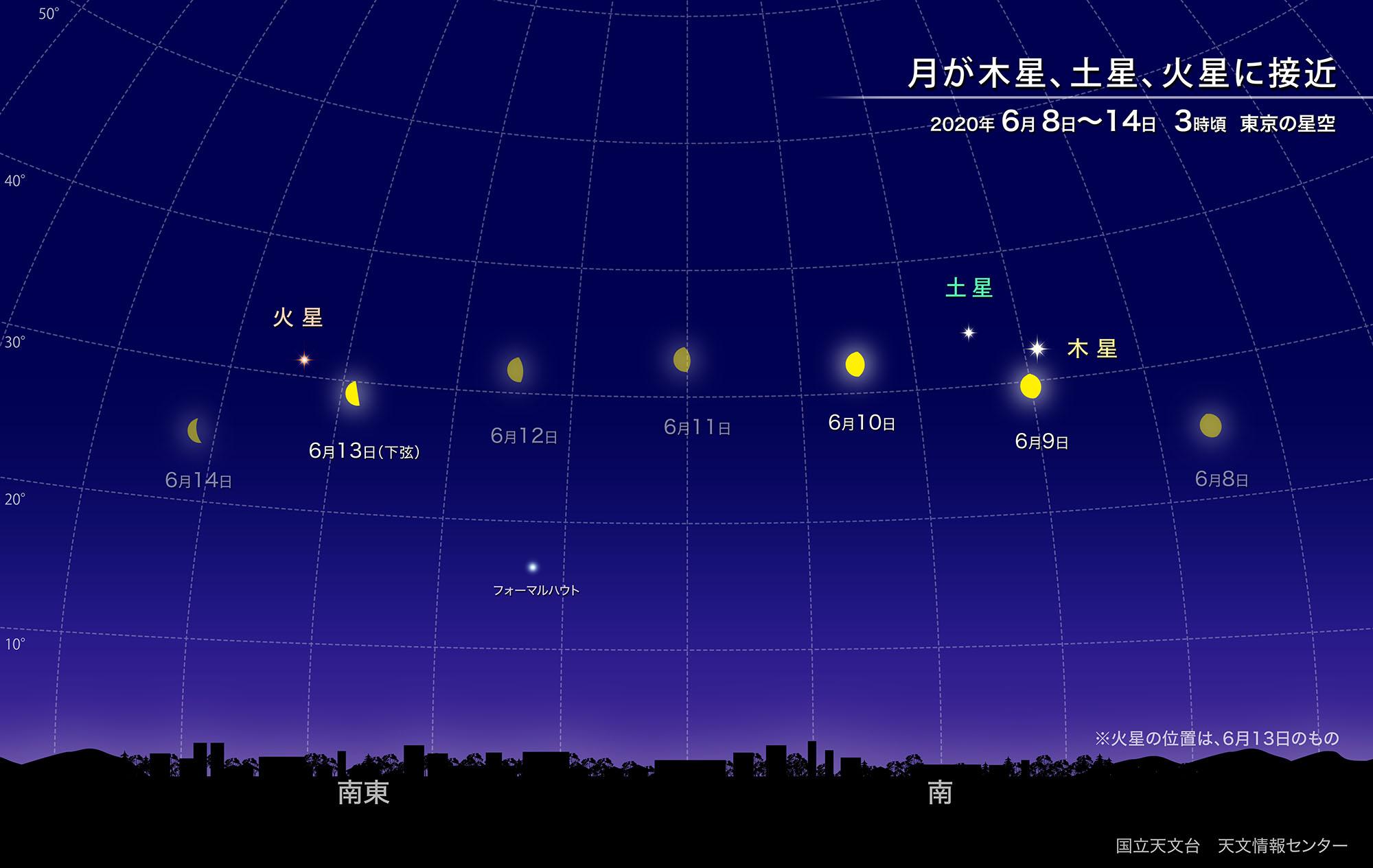 月が木星、土星、火星に次々と接近(2020年6月) | 国立天文台(NAOJ)