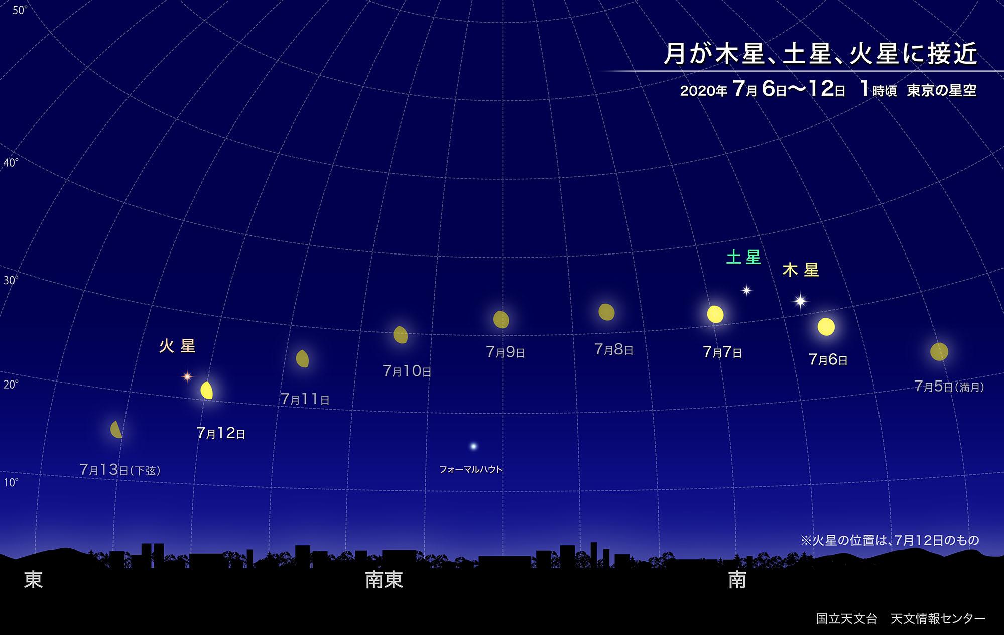 月が木星、土星、火星に接近(2020年7月) | 国立天文台(NAOJ)