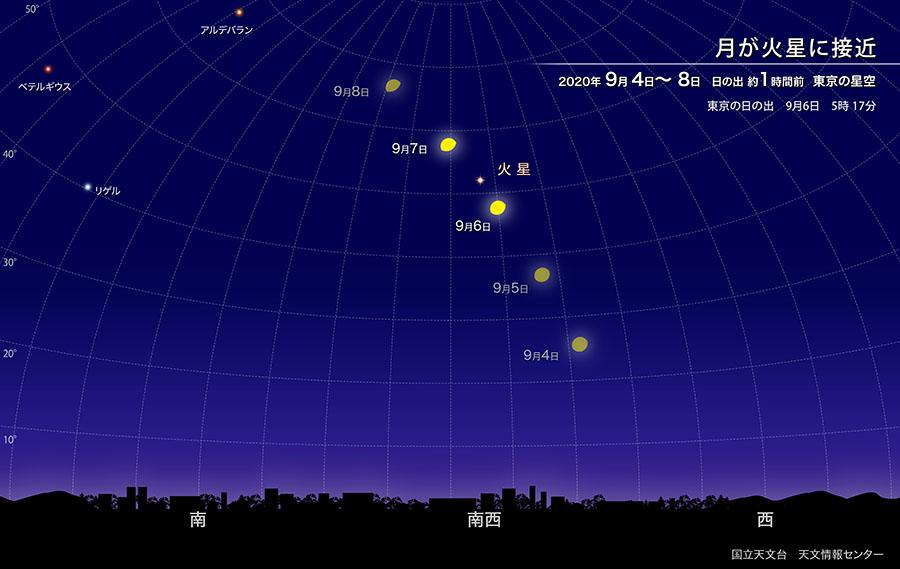 月が火星に接近(2020年9月) | 国立天文台(NAOJ)