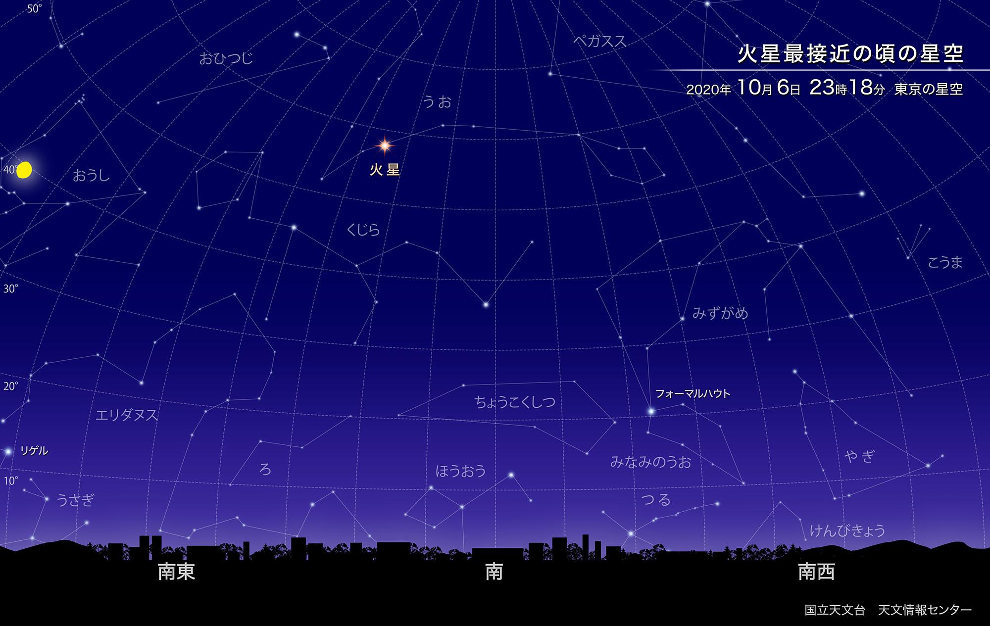 火星が地球に最接近(2020年10月) | 国立天文台(NAOJ)