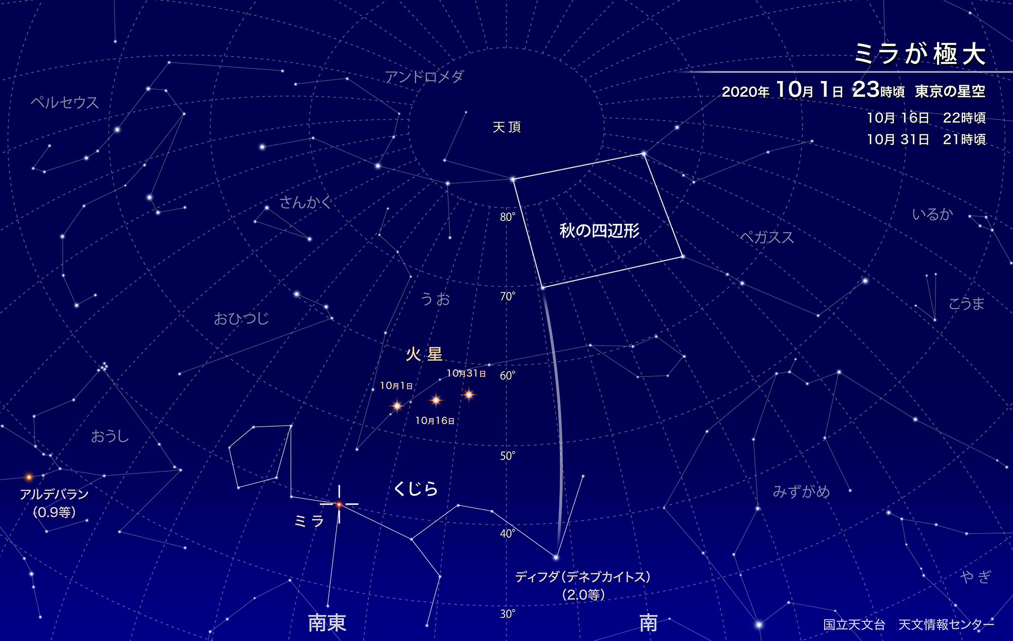 ミラが極大(2020年10月) | 国立天文台(NAOJ)