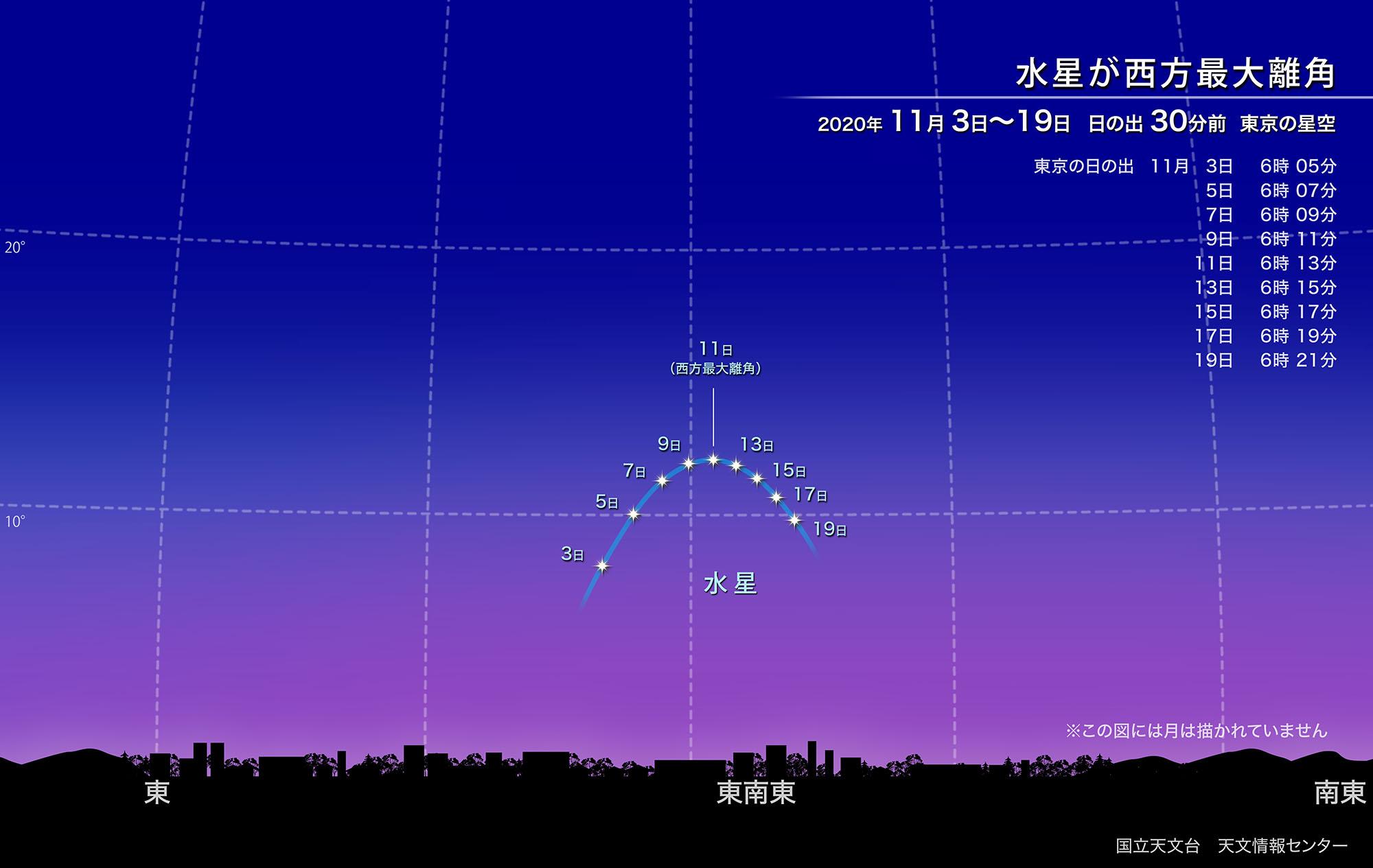 11月11日に水星は西方最大離角