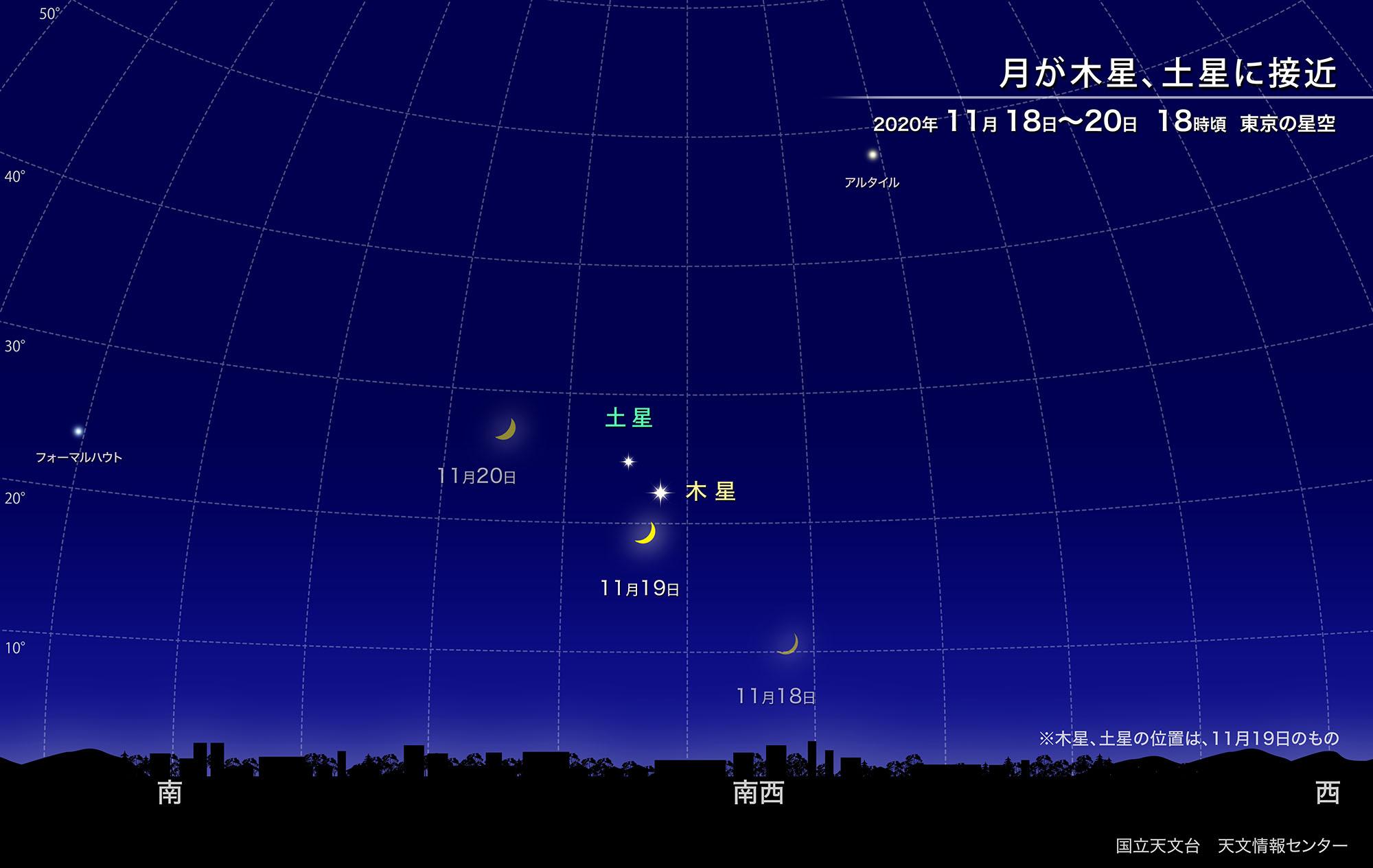 月が木星、土星に接近(2020年11月) | 国立天文台(NAOJ)