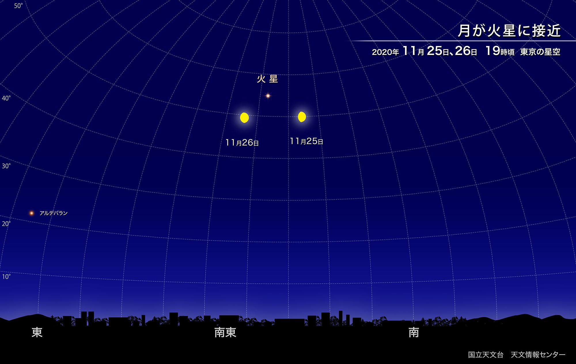 月が火星に接近(2020年11月) | 国立天文台(NAOJ)