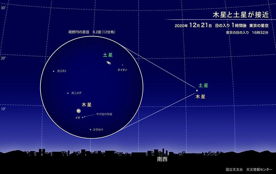 木星と土星が接近(2020年12月) | 国立天文台(NAOJ)
