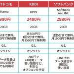 KDDIが本当に最安? ドコモ「ahamo」など低価格プラン4社比較:日経クロストレンド