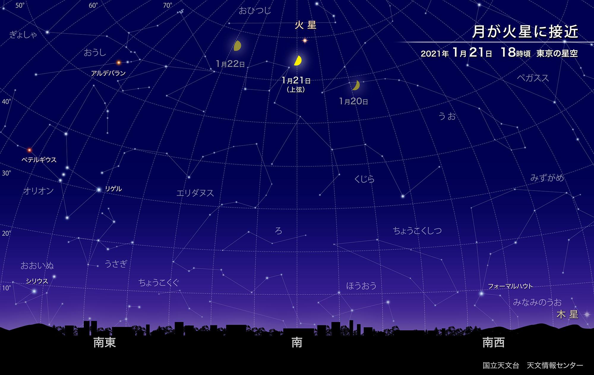月と火星が接近(2021年1月) | 国立天文台(NAOJ)