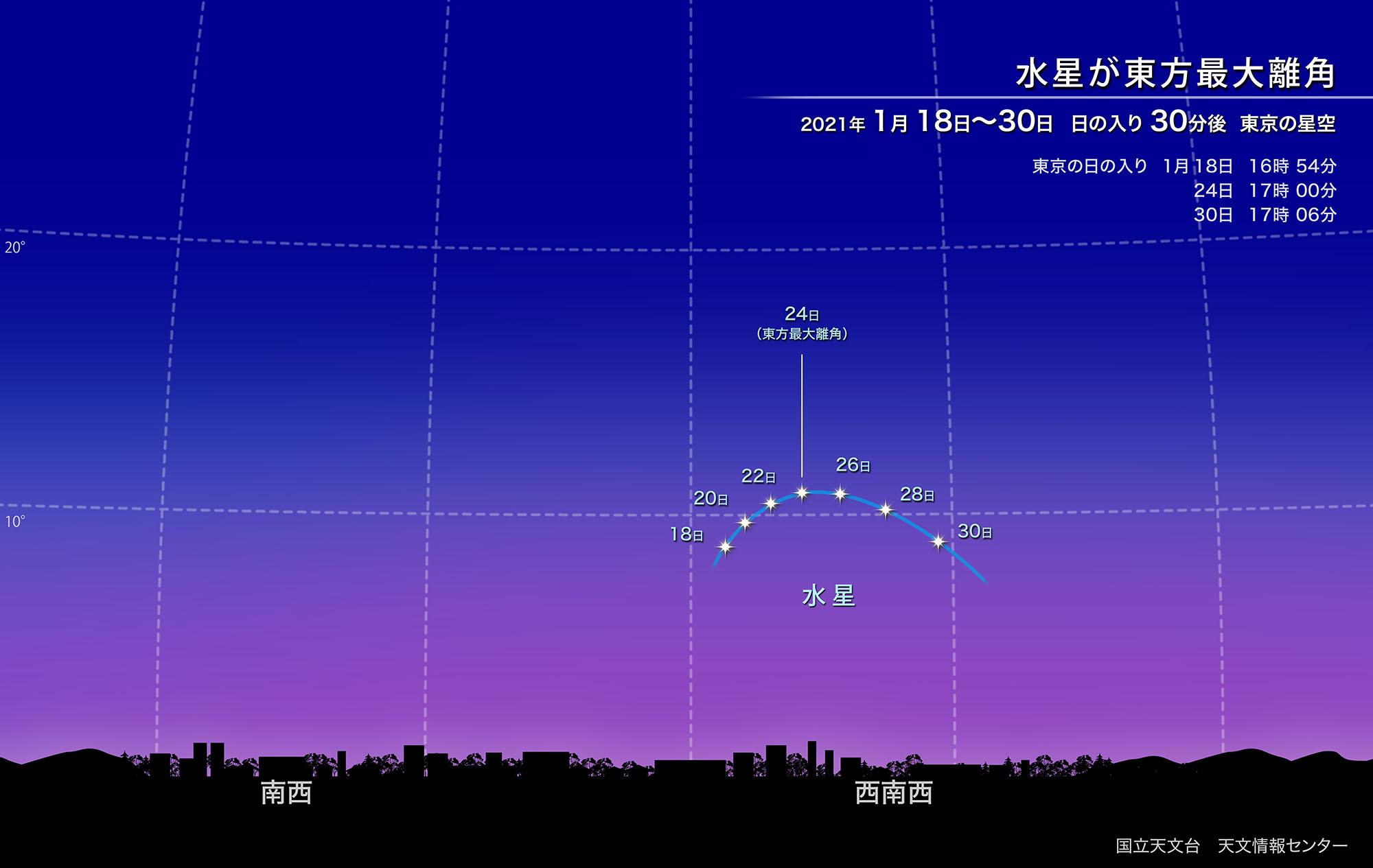 水星が東方最大離角(2021年1月) | 国立天文台(NAOJ)