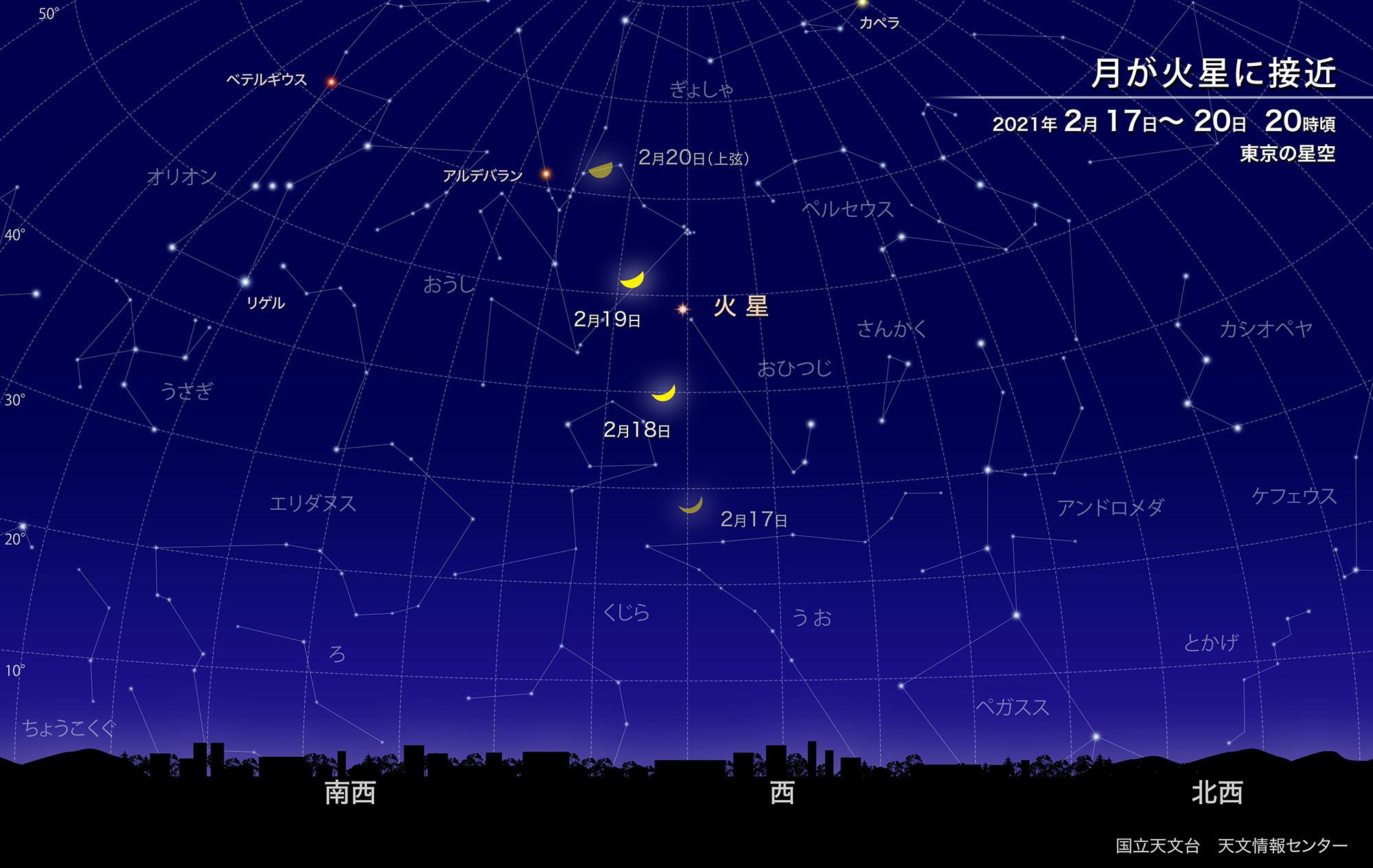 月が火星に接近(2021年2月) | 国立天文台(NAOJ)
