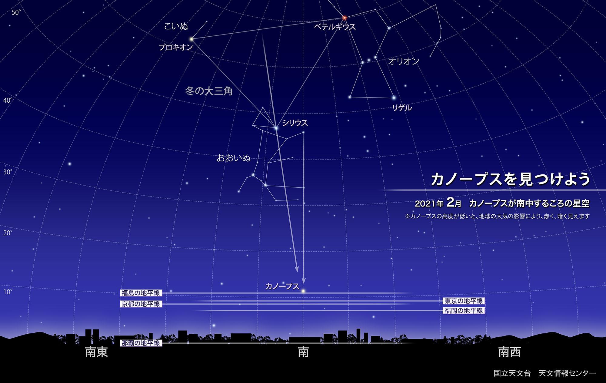 カノープスを見つけよう(2021年2月) | 国立天文台(NAOJ)