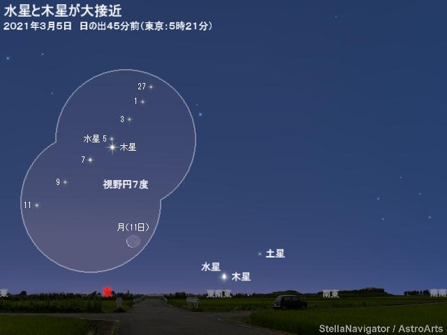 2021年3月上旬 水星と木星が大接近 - アストロアーツ