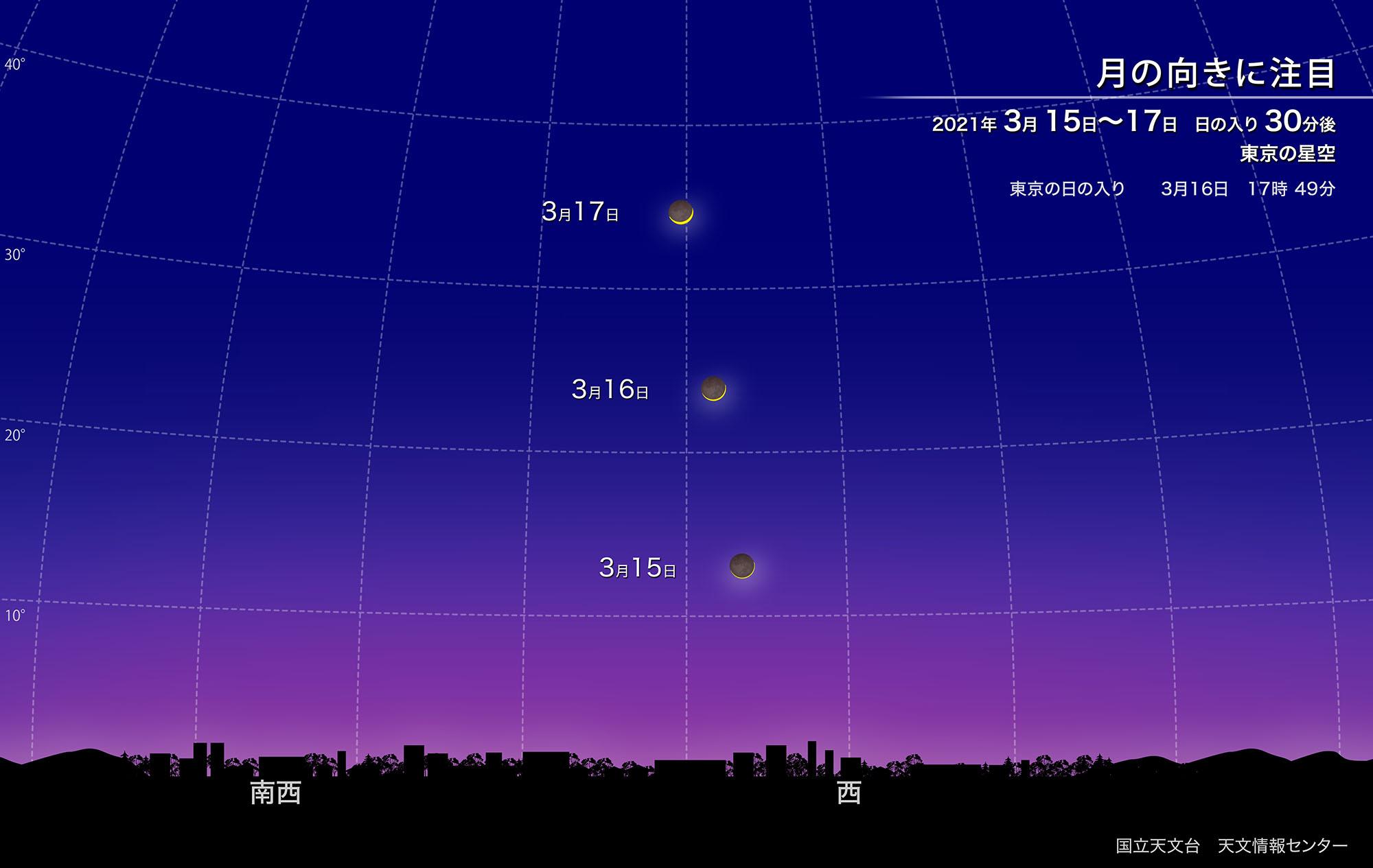月の向きに注目(2021年3月) | 国立天文台(NAOJ)