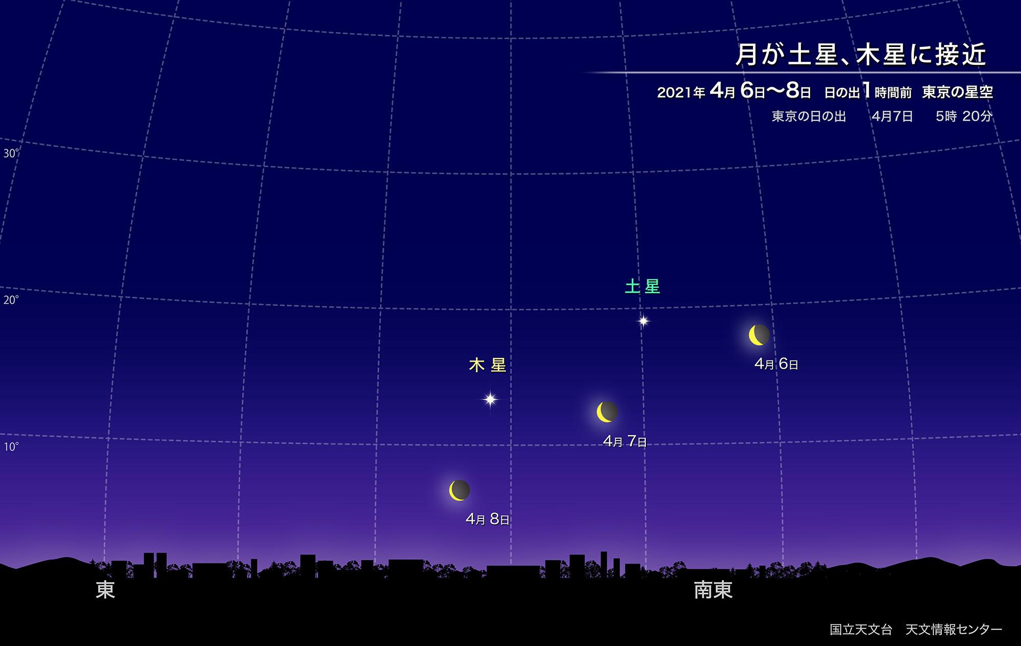 月が土星、木星に接近(2021年4月) | 国立天文台(NAOJ)
